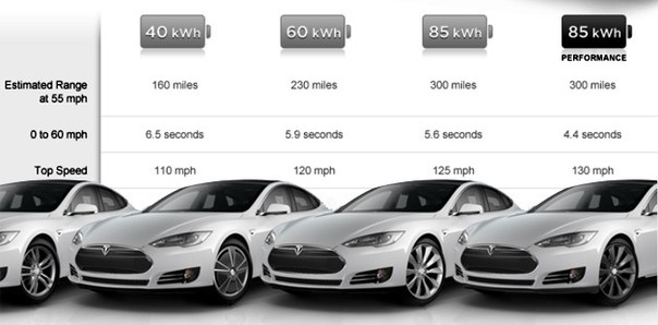 Market tesla model s for Tesla motors car price